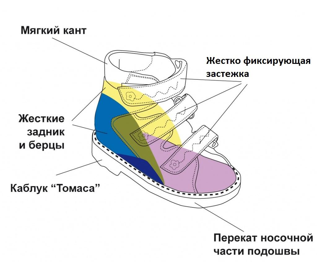 Конструкция детской ортопедической обуви